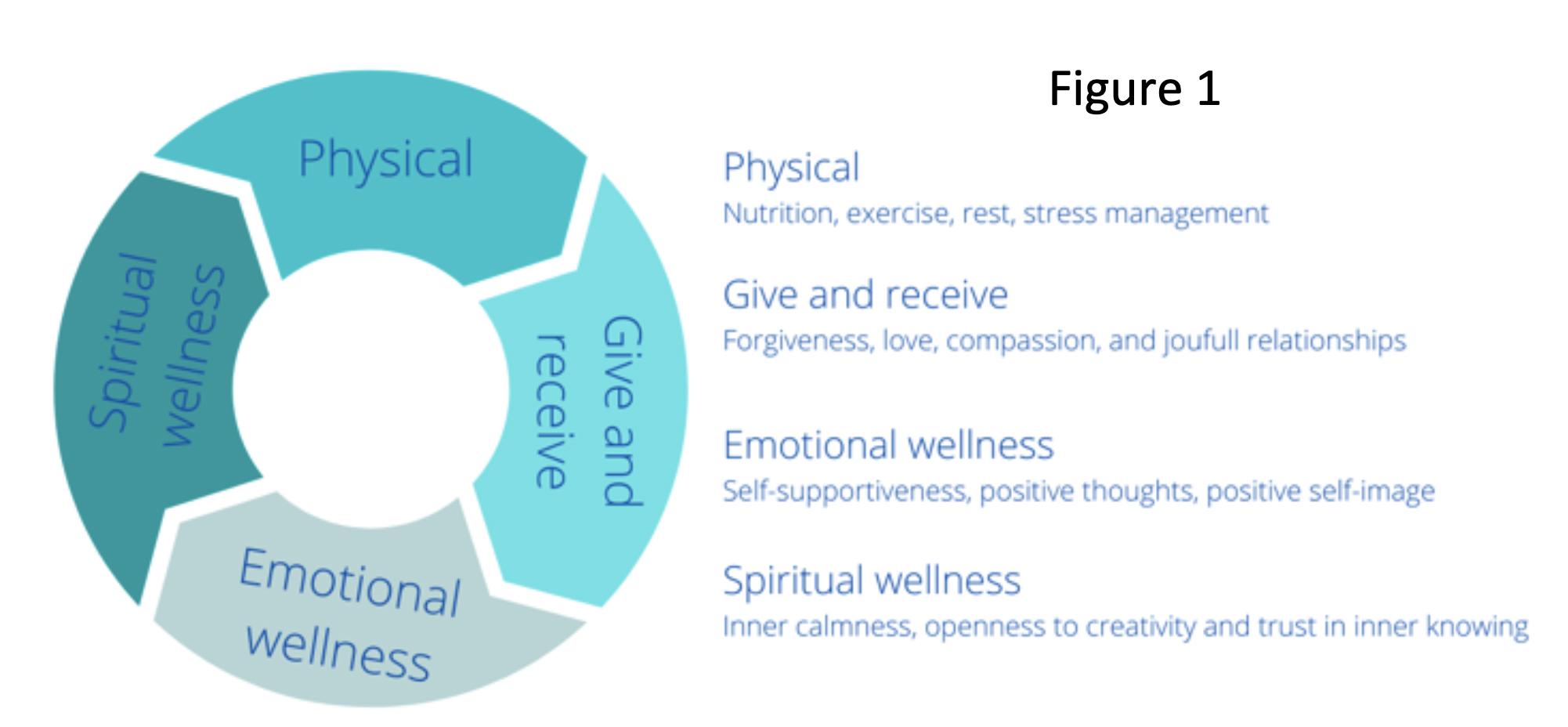 Blog 5 | Nicolien | Play – reflect – grow